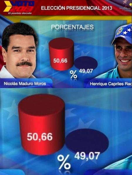 vtv venezolana de television, vtv elecciones venezuela, vtv maduro vs capriles, vtv retoque photoshop, katanga73, katanga73.wordpress.com, katarama